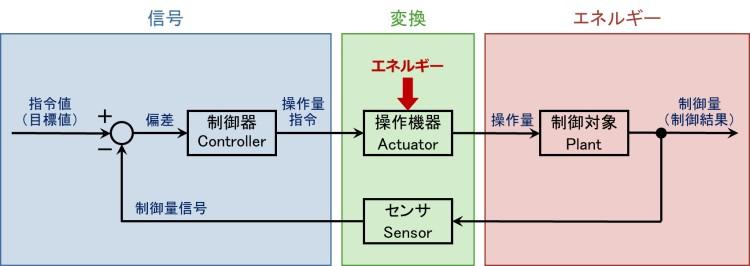 一般的な制御系