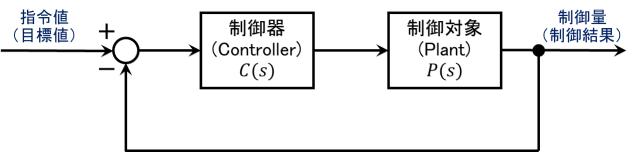 一般的な制御ブロック線図