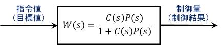 閉ループ伝達関数