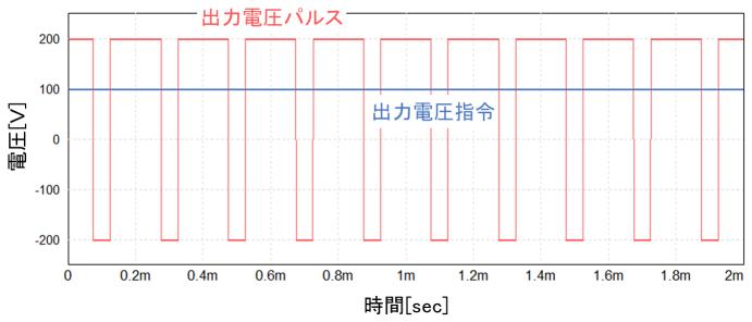 入出力波形の例1