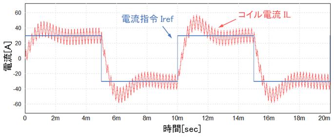 電流制御シミュレーション結果
