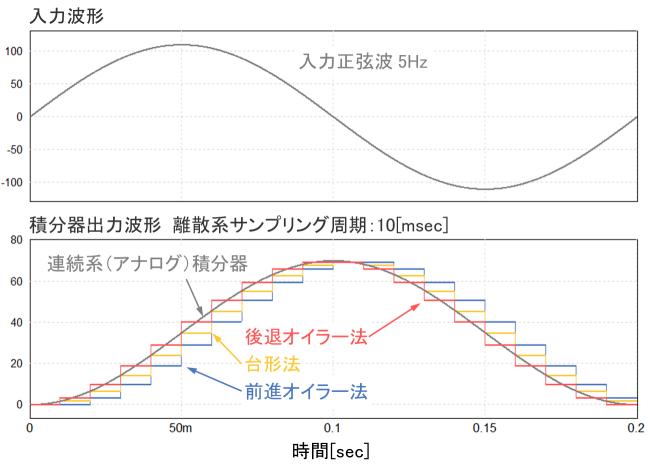 10msシミュレーション結果波形
