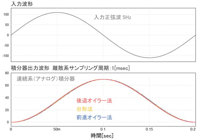1msシミュレーション結果波形